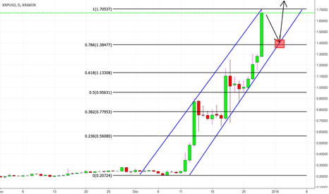 XRPUSD: In-play short - Daily - Ripple XRP technical analysis