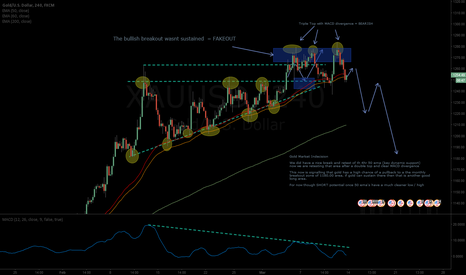 XAUUSD: XUAUSD - Neutral but Possible short