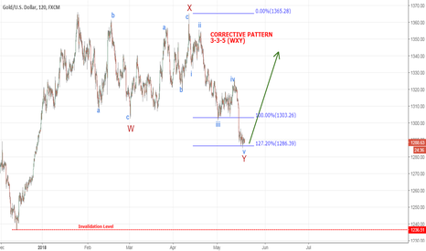 XAUUSD: GOLD - expect a bounce here