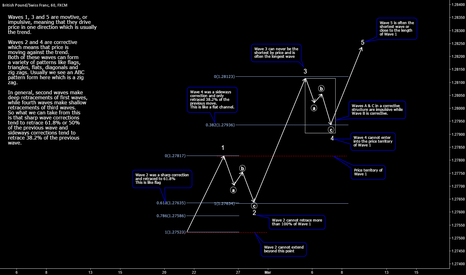 GBPCHF: Elliott Wave Basics