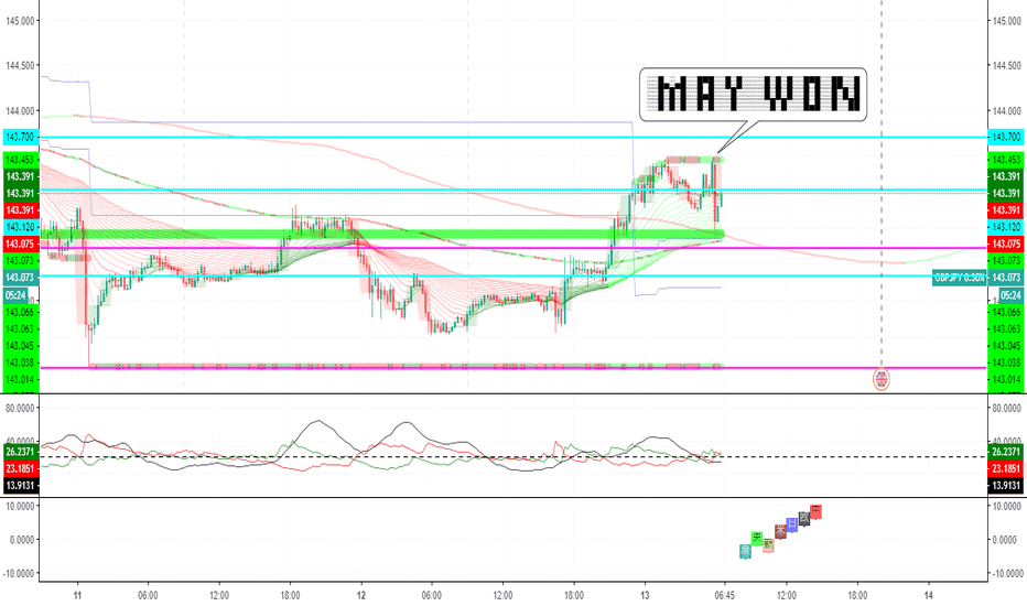 GBPJPY: MAY首相不信任決議案