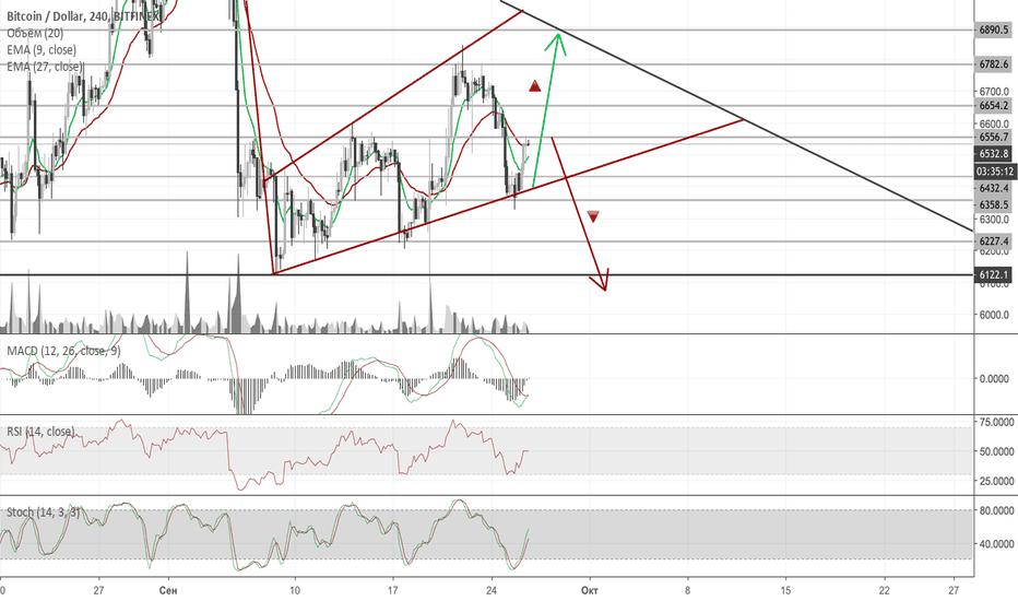 BTCUSD: BTCUSD 4H Продолжаем рисовать расширяющийся треугольник