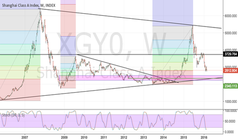 XGY0: China... how low can it go?