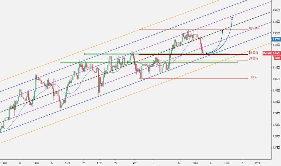 USDCAD: USDCAD - Follow the trend - Long