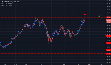 USOIL: WTI Crude OIL