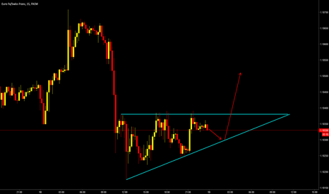 EURCHF: Rising Triangle