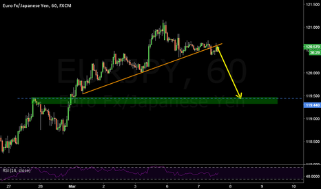 EURJPY: Leaving idea for you on euro yen