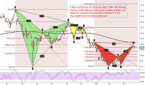 AAPL: Introducing The TLW Test (Traffic Light Warning):Bearish On AAPL