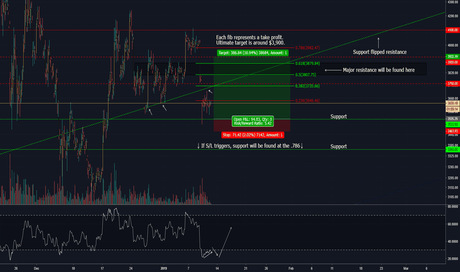 BTCUSD: WARNING: Bart Simpson might stop by!