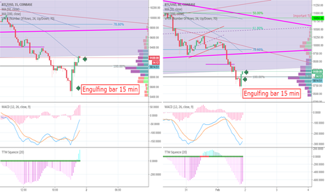 BTCUSD: Bitcoin levels to watch.