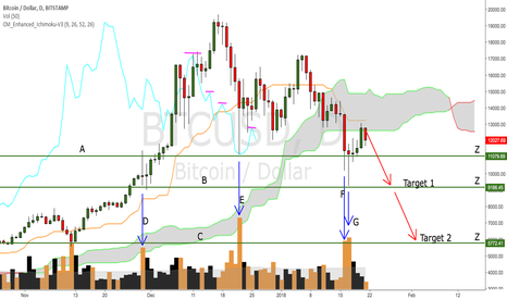 BTCUSD: Why BTCUSD could hit $5,772