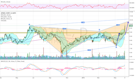 ATML: Was a Top 10 pick last week and a clean technical break....