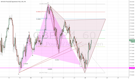 GBPJPY: Potential Cypher Patten completion for shorting opportunity