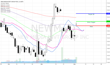 NEWM: NEWM Bullish Gap and Go Swing
