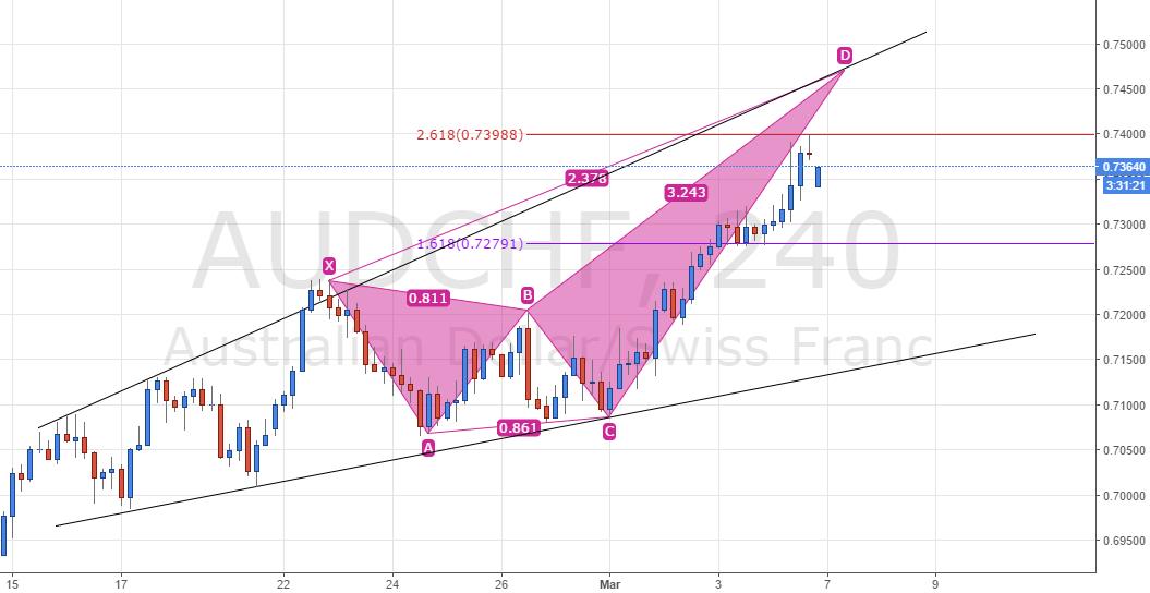 AUD/CHF - Bearish Butterfly