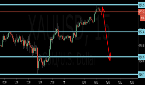 XAUUSD: gold going to sell