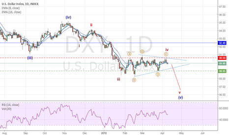 DXY: USD high possibility of a new low