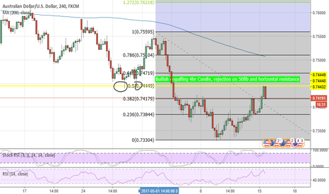 AUDUSD: #AUDUSD Bullish engulfing, failed on 50fib/horizontal resistence