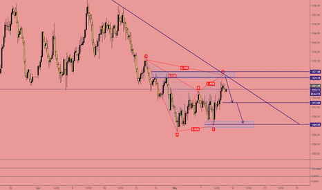 XAUUSD: XAUUSD (GOLD) and Month of May