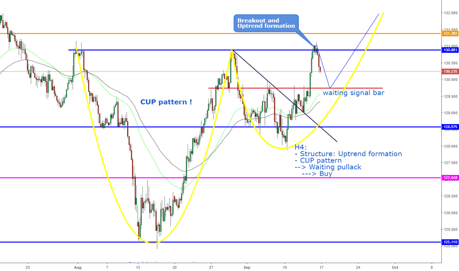 EURJPY: EURJPY, CUP pattern on H4.