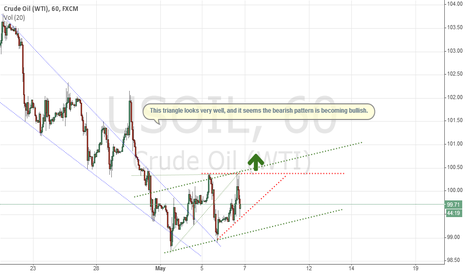 USOIL: Crude Oil Long
