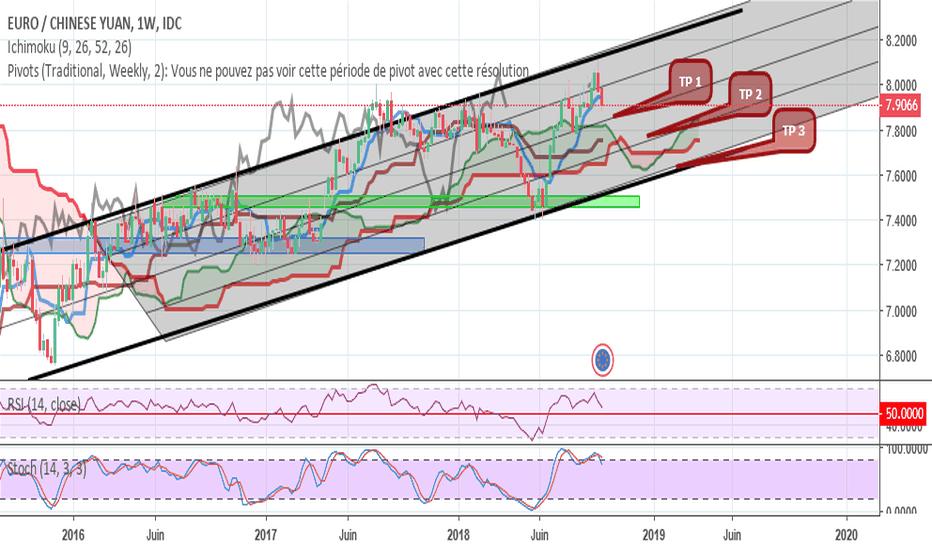 EURCNY: EUR/CNY : en W, canal haussier...Short en contre tendance ?