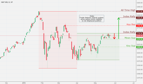 SPX: SPX (S&P 500), Daily Chart Analysis 5/25