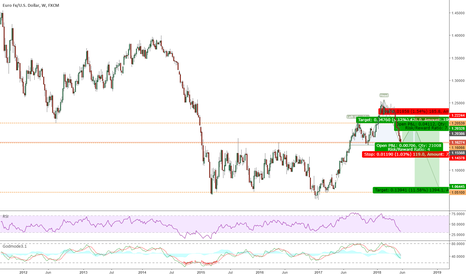 EURUSD: EURUSD weekly - SHS pattern, two trades
