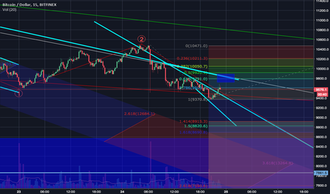 BTCUSD: Quick BTC play on some fib retracement Elliot wave style