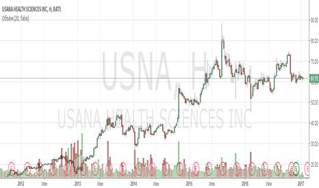 USNA: Анализ компании USANA Health Sciences, Inc