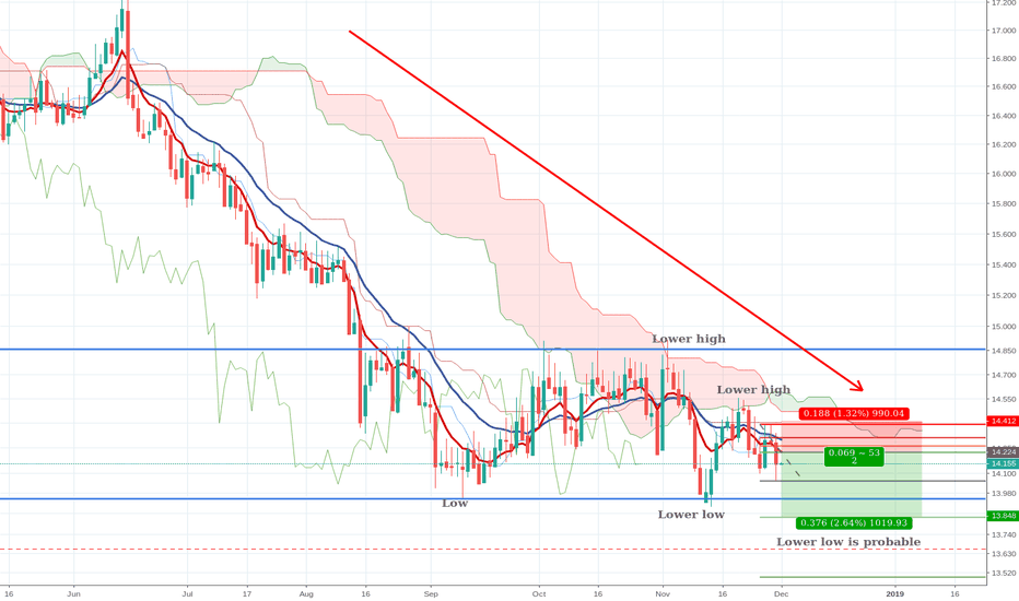 SILVER: Silver heading for lower low
