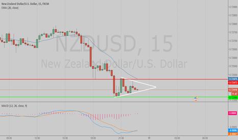 NZDUSD: NZDUSD expecting a breakout