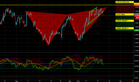 USDCAD: Butterfly is ready to sell for USDCAD