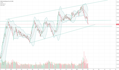 GBPJPY: GBPJPY heading down to 144.5