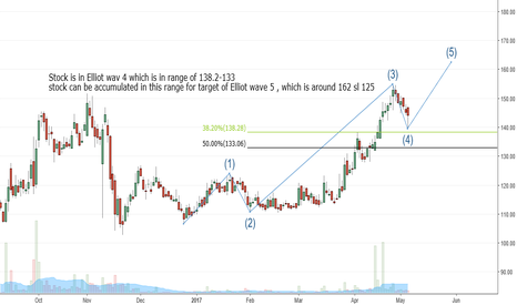 NBVENTURES: NB Venture : Riding Elliot wave
