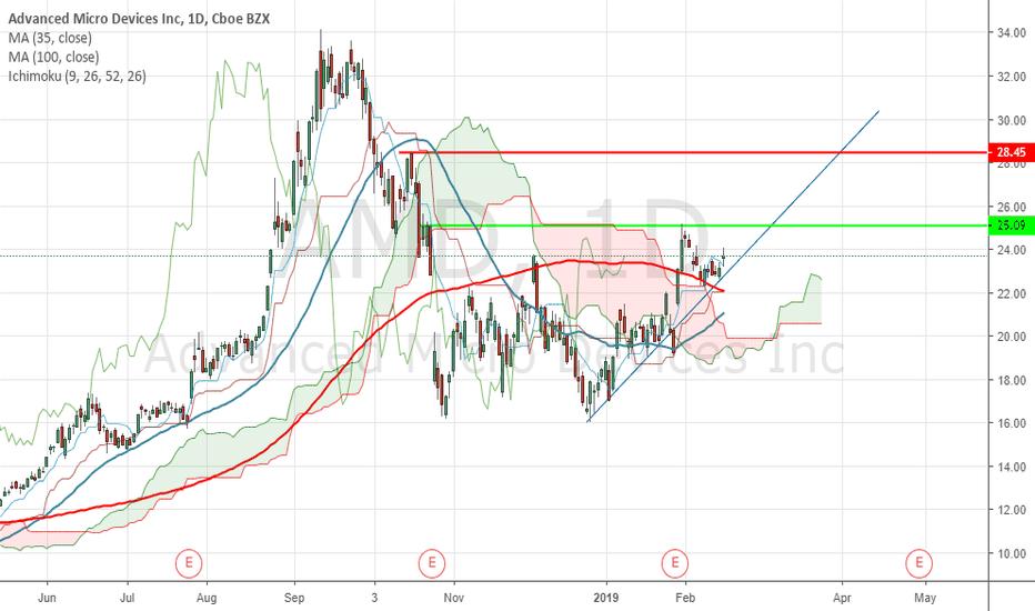 AMD: AMD's trend has turned.