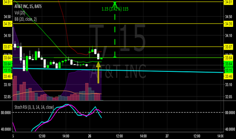 T: $T NICE ENTRY AREA ON THIS DIVIDEND KING