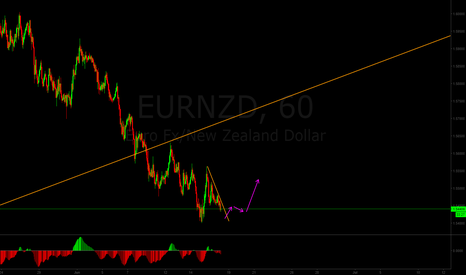 EURNZD: Buying opportunity for EURNZD