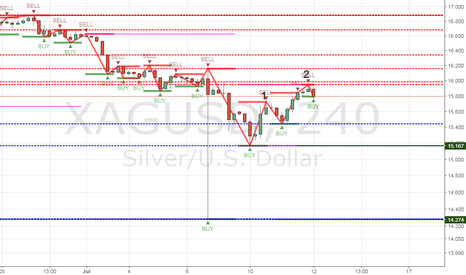 XAGUSD: Silver/XAGUSD Double top confirmation