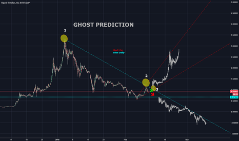 XRPUSD: XRP Ghost Prediction - which way will XRP go?
