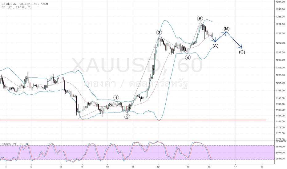 XAUUSD: Spot Gold H1 ครบ 5 คลื่นส่ง รอเทรดคลื่นย่อ B C
