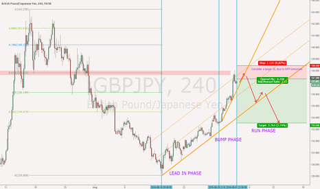 GBPJPY: GBPJPY BARR reversal pattern for NFP
