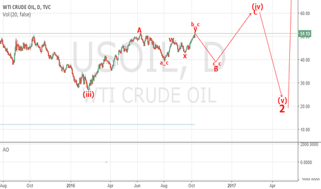 USOIL: Getting Read For A Short In Oil