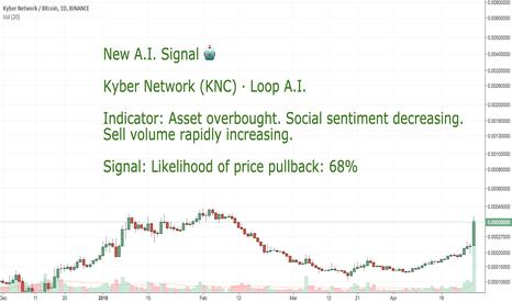 KNCBTC:  CoinLoop AI Signal: KyberNetwork (KNC) - BUY