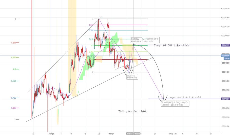 TUSDBTC: TUSD/BTC - 50% FR - Tradecoinplus