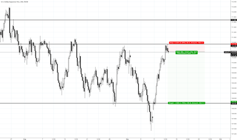 USDJPY: USDJPY from a swing high lower