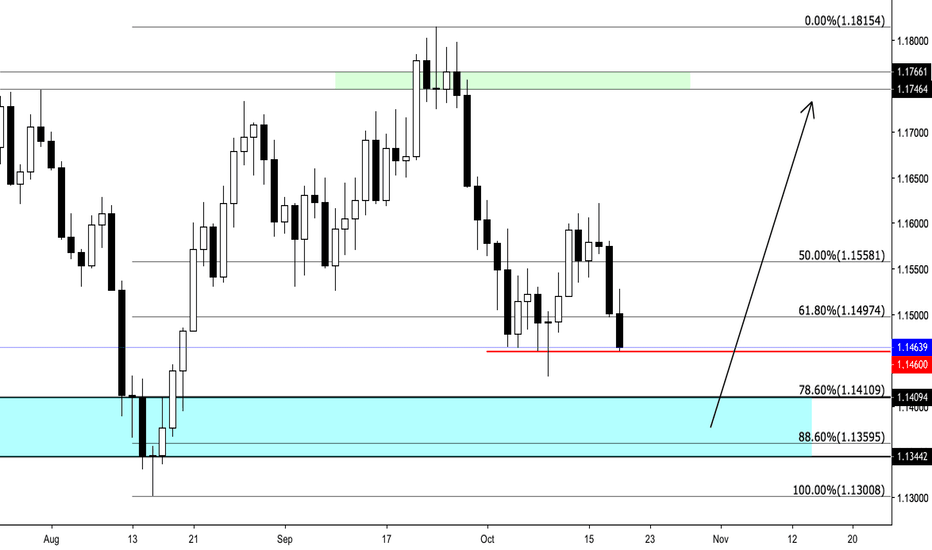 EURUSD: EUR:USD Daily Outlook - Dragging Participants out of Market