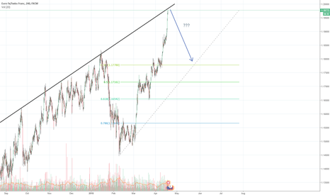 EURCHF: Ready for 200 pip ?