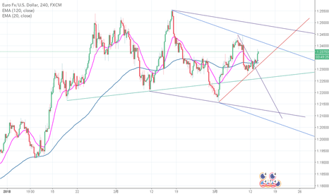 EURUSD: EUR/USD 4H Trading image 2017/3/13