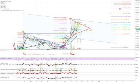 BCHUSD: BCH Consolidation then possibly a big run